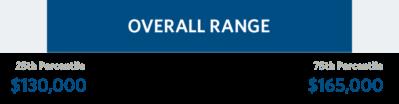 Wharton MBA Salary Range